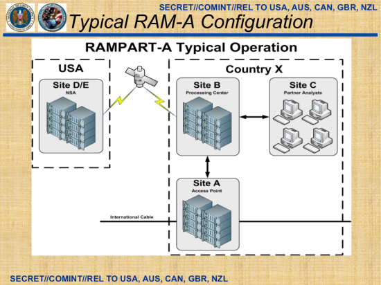 RAMPART-A-1